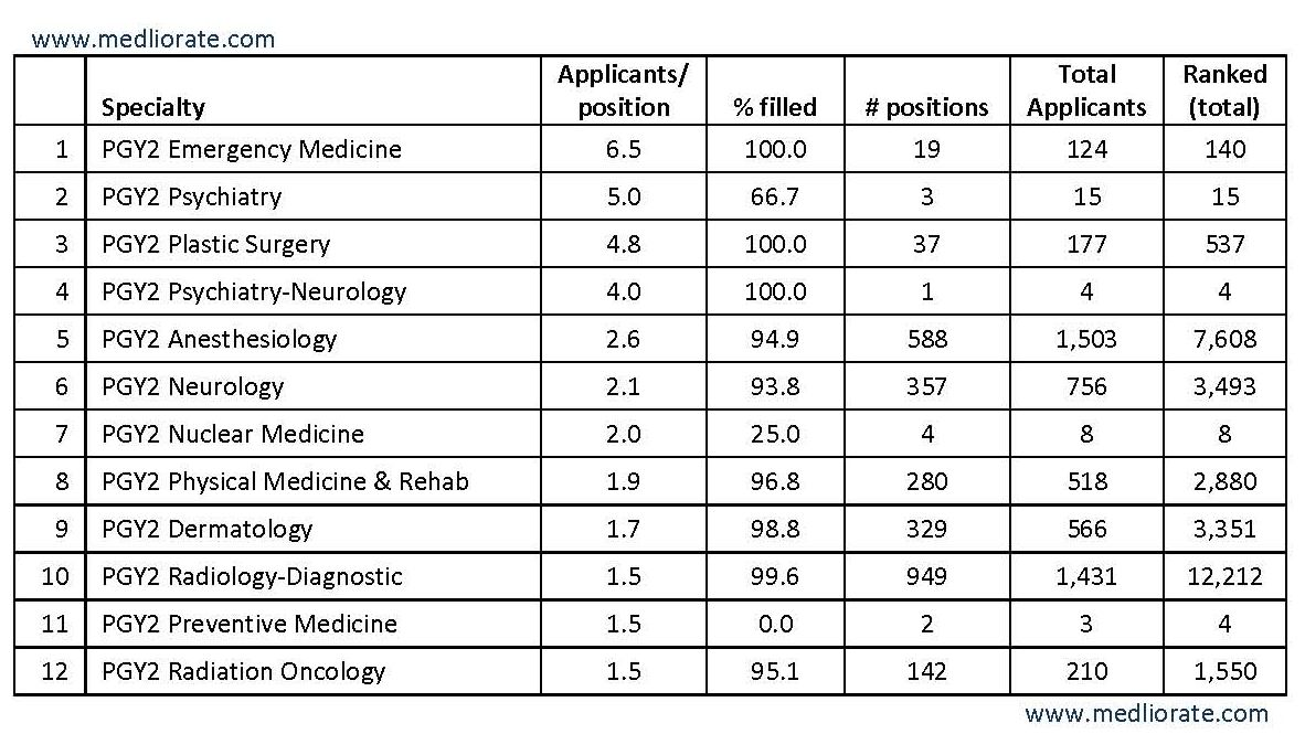Top 10 Most Competitive Residencies (2010) « Medliorate